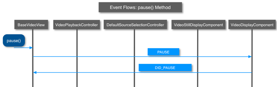pause() method events