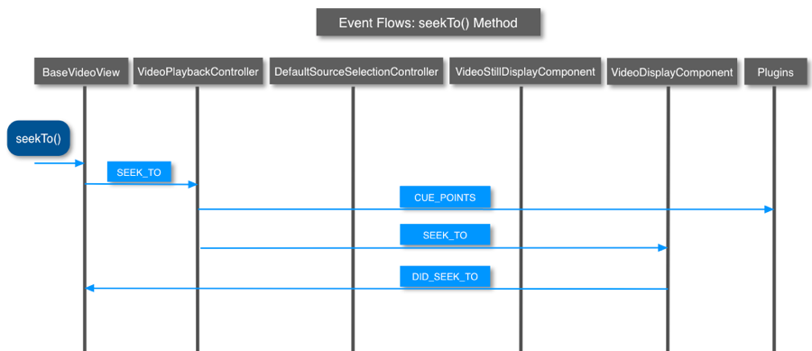 seekTo() method events