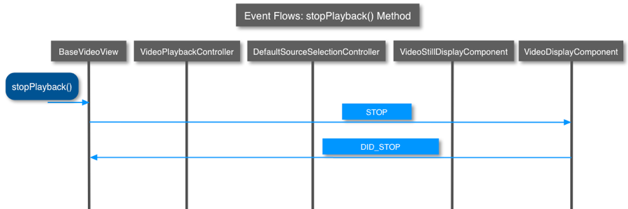 stopPlayback() method events