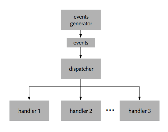 event-driven flow diagram